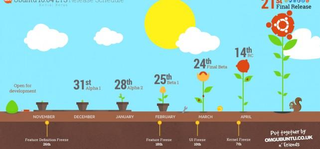 Ubuntu 16.04: Νέα χαρακτηριστικά της επερχόμενης LTS
